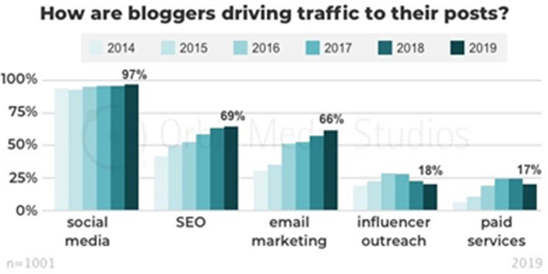 Stats about SEO Blog