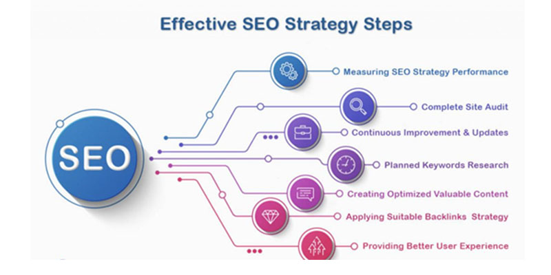 SEO mean for businesses