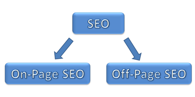 seo: onpage & offpage