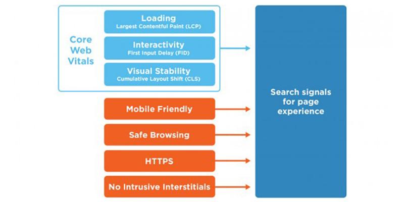 Google Page Experience: Core Web Vitals